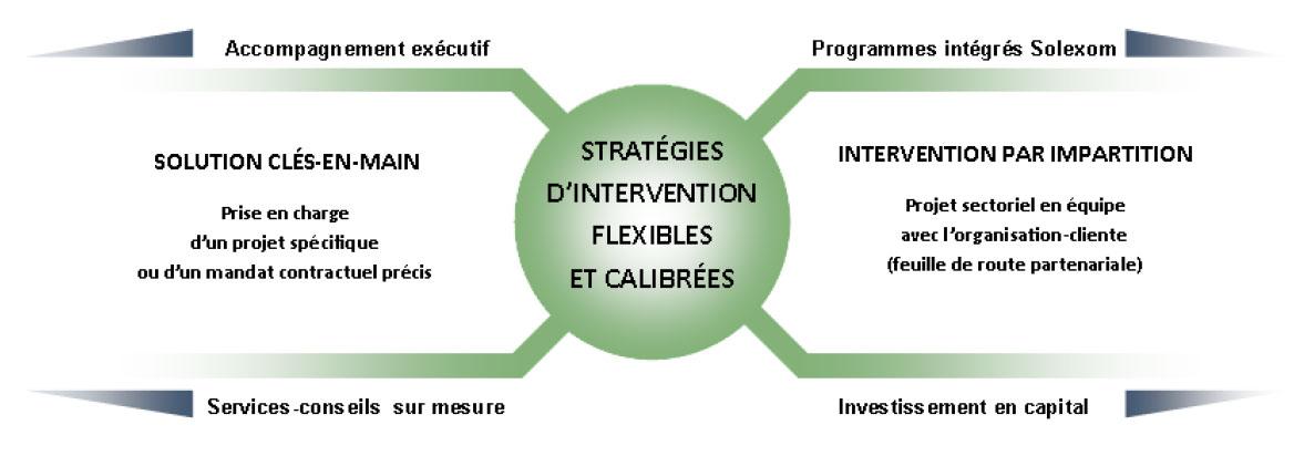 Méthodes d'interventions